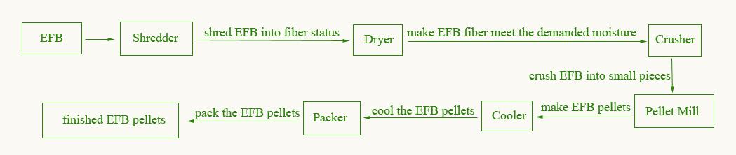 EFB Pellet Process