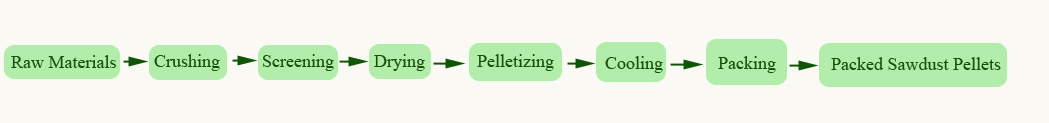 sawdust pellets production process